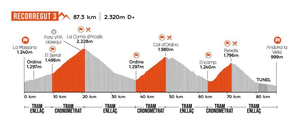 Multisegur Volta als Ports Andorra route 3